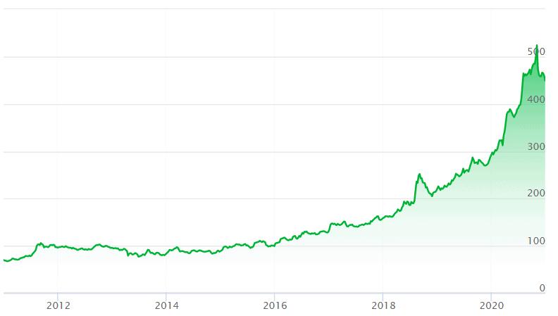 altın yatırımı