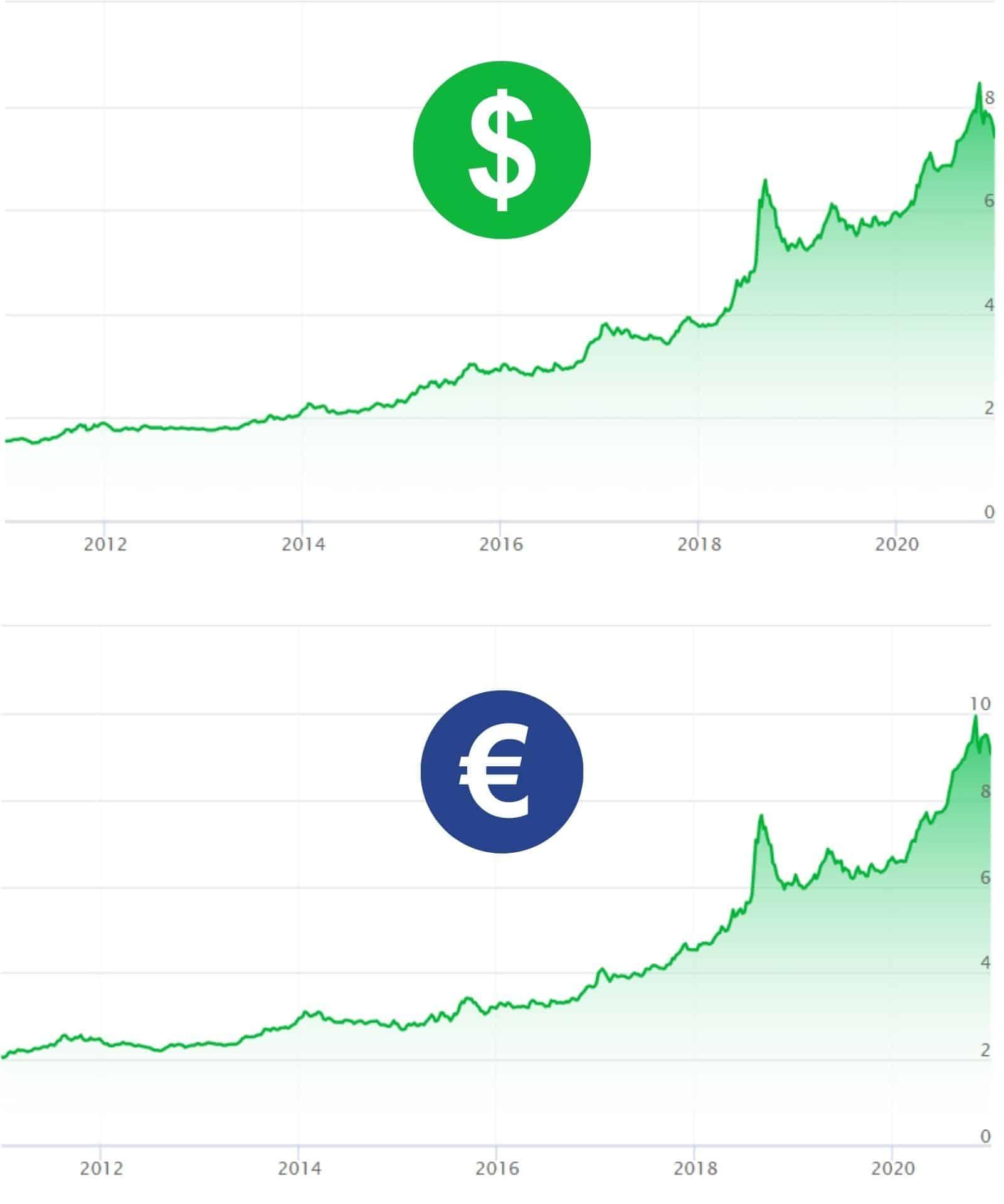 dolar ve euro yatırımı